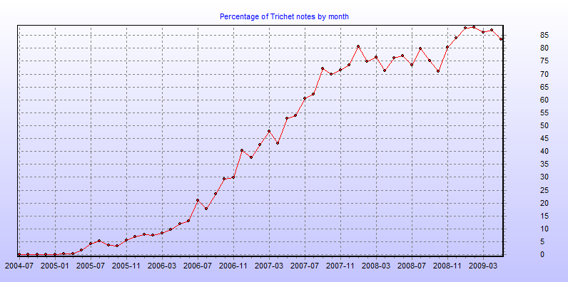 Percentage of Trichet notes by month